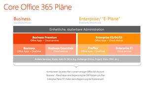 Core Office 365 Pläne